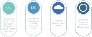 Figure 3. The Functions of the Cloud-Based Federated Wireless Spectrum Controller